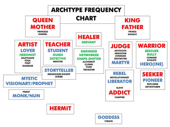 ArchetypeFrequencyChart